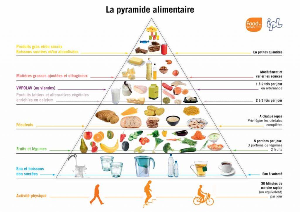 pyramide alimentaire représentant équilibre alimentaire